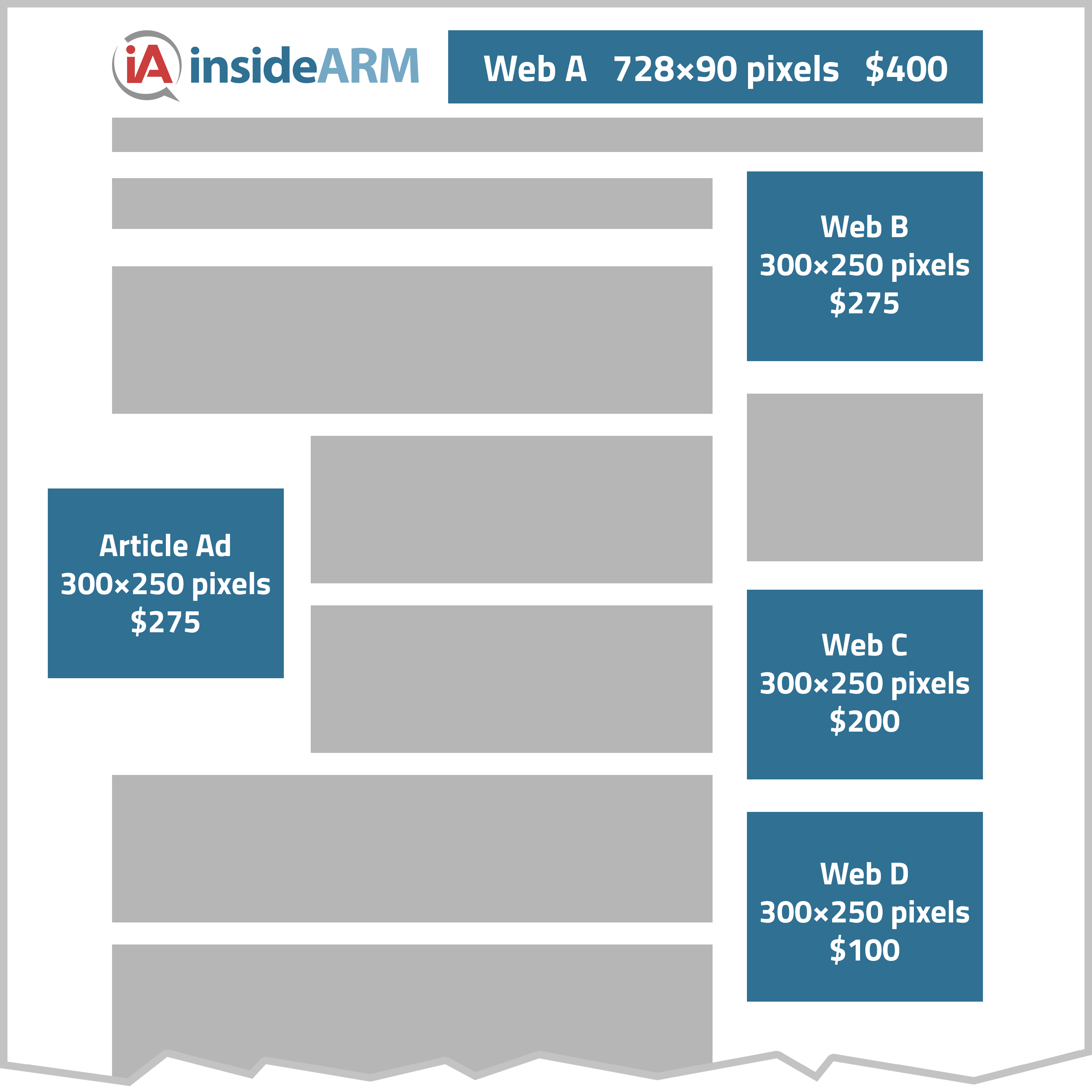 Diagram of ad placements